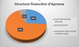 Graphique de la structure financière d'APROMA